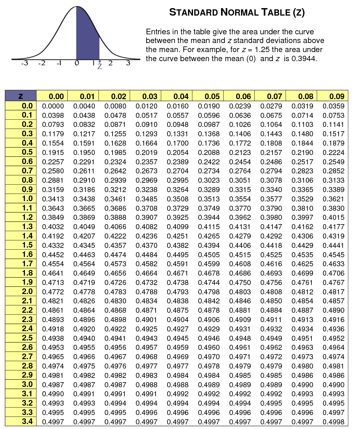 z table normal distribution Z score Table | Standard Normal Distribution   StatCalculators.com z table normal distribution